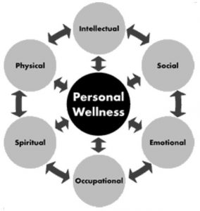 An illustration showing the six dimensions of wellness