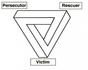 A graphic representation of the drama triangle- a triangle with three sides representing dystfunctional relationships